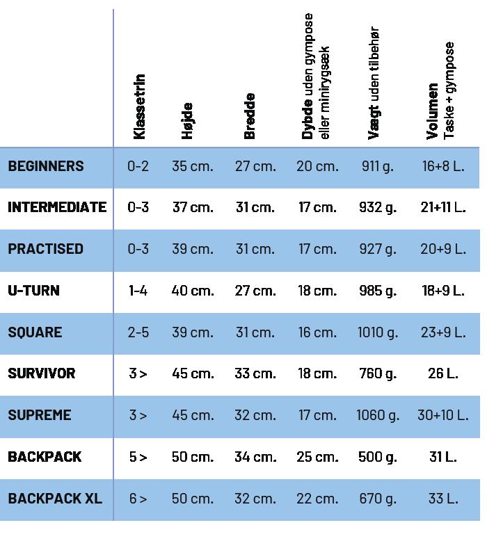 mål på jevas skoletaskemodeller: klassetrin, højde, bredde, dybde, vægt, volumen